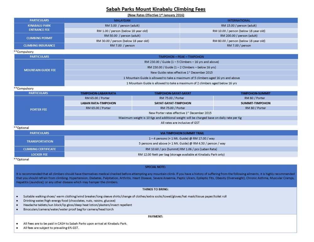 Sabah Parks Fees NEW (2016)